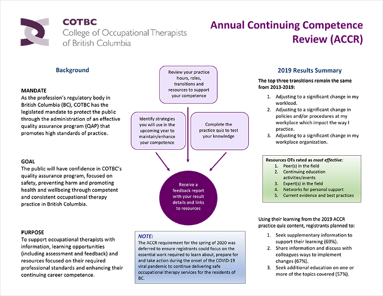 2019-Infographic-for-Annual-Continuing-Competence-Review